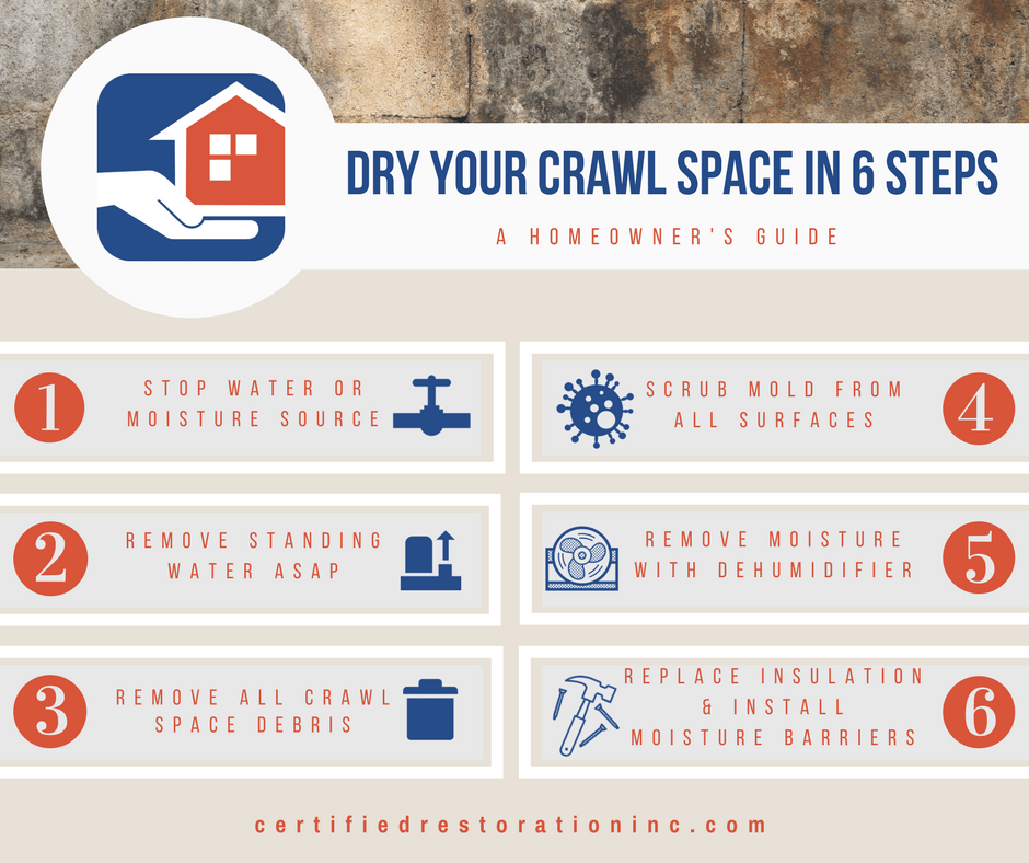 Crawl Space Moisture 6 step guide