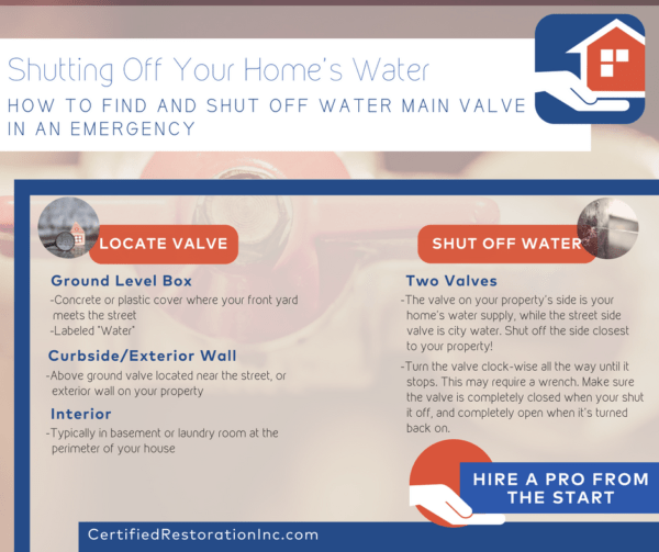 Shutting off your home's main water valve